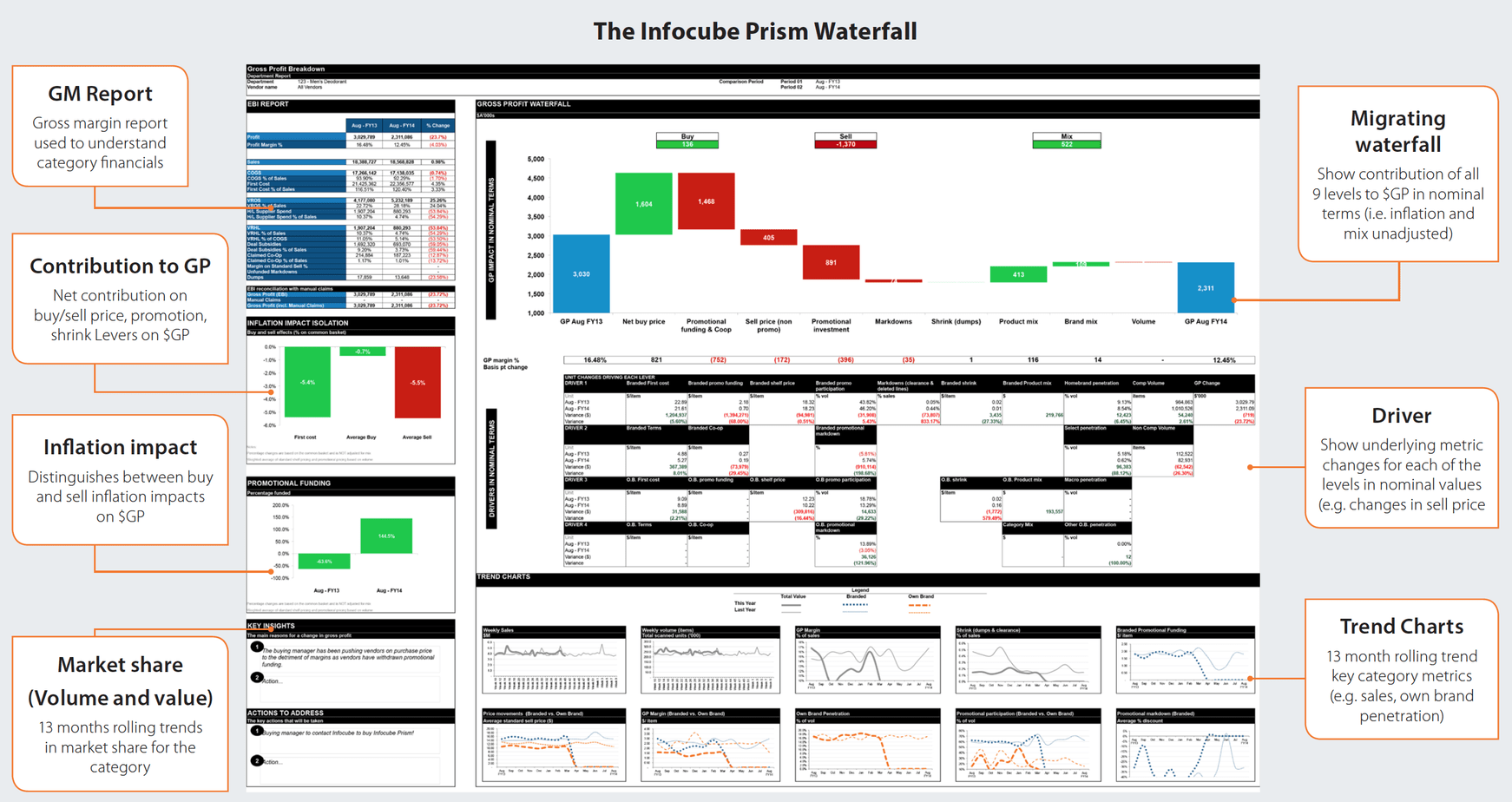 price volume mix analysis excel template - margin analysis waterfall chart infocube