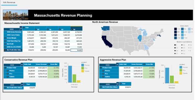 IBM Planning Analytics