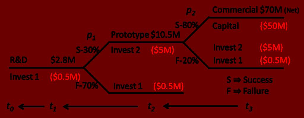 Decision Tree Data Visualisation