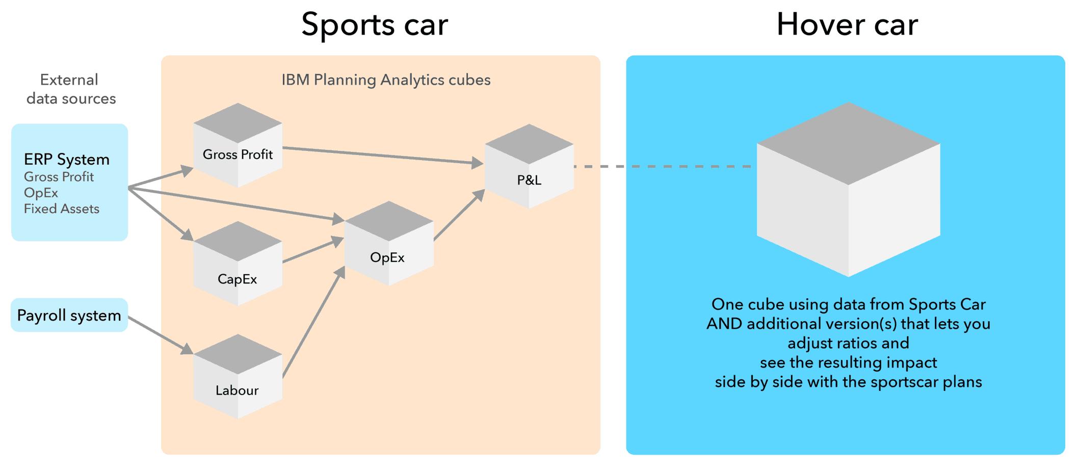 Hover Car Diagram